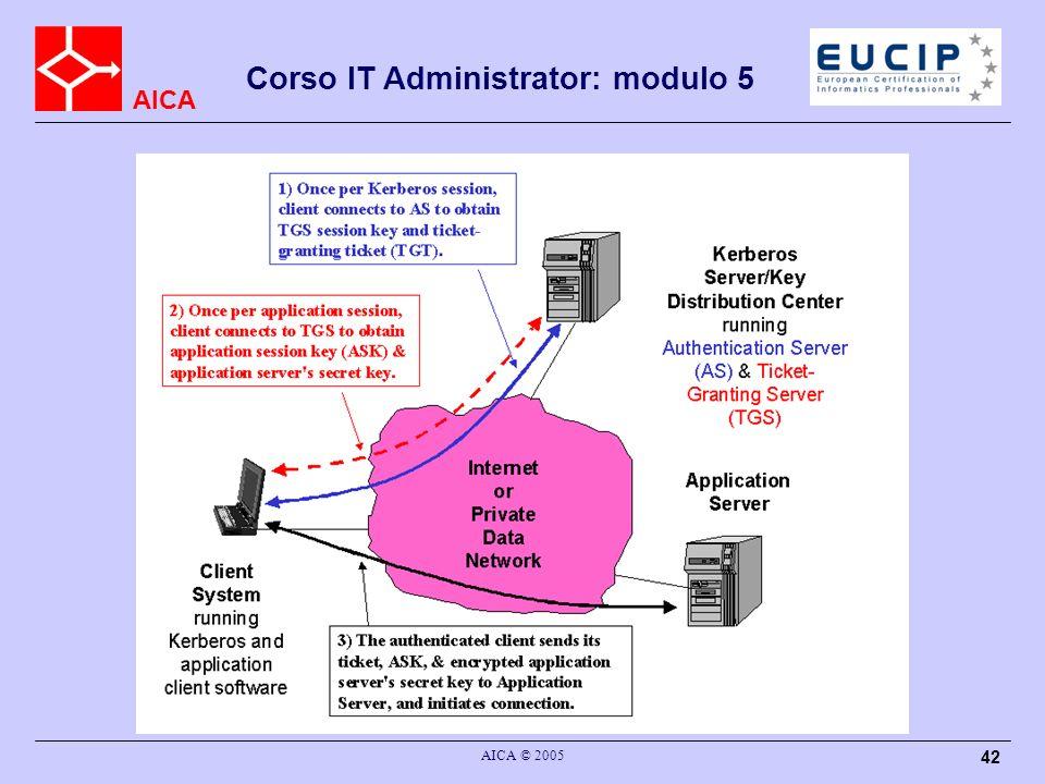 Kerberos : struttura AICA © 2005