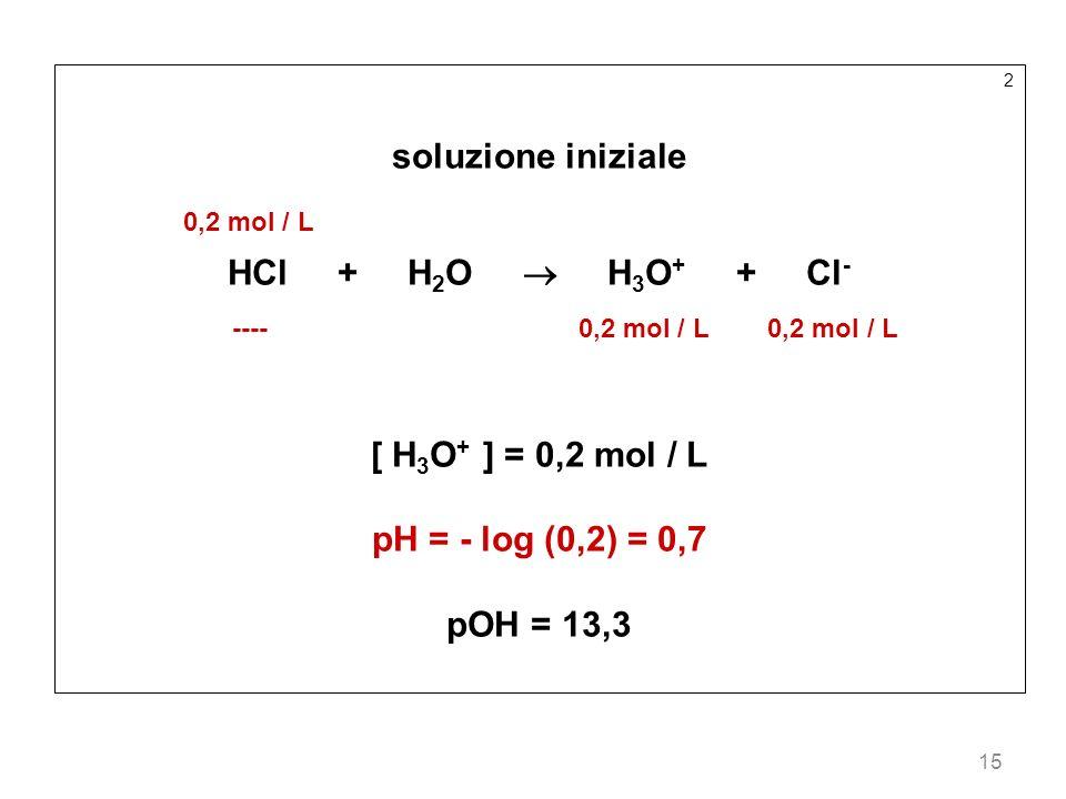 soluzione iniziale 0,2 mol / L HCl + H2O  H3O+ + Cl-