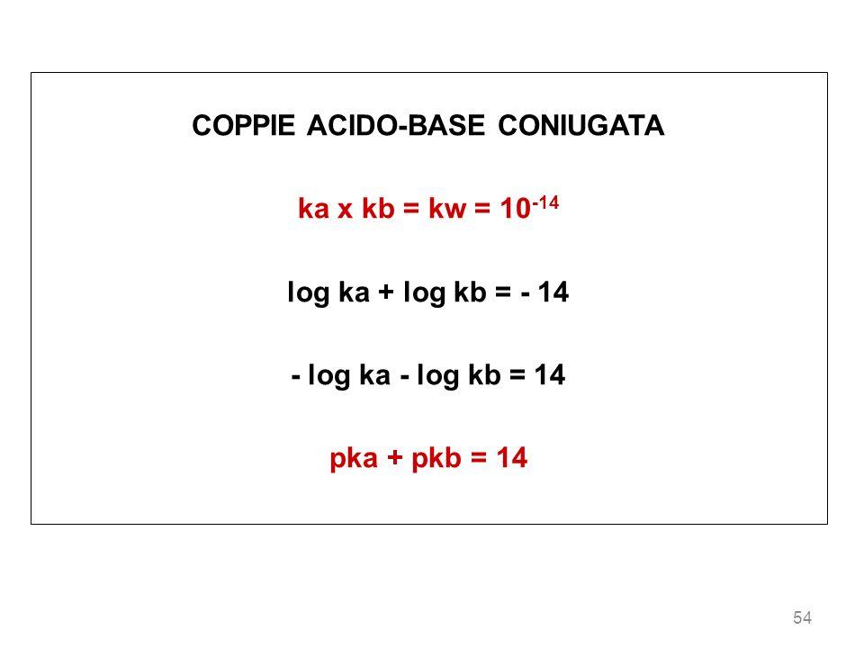 COPPIE ACIDO-BASE CONIUGATA