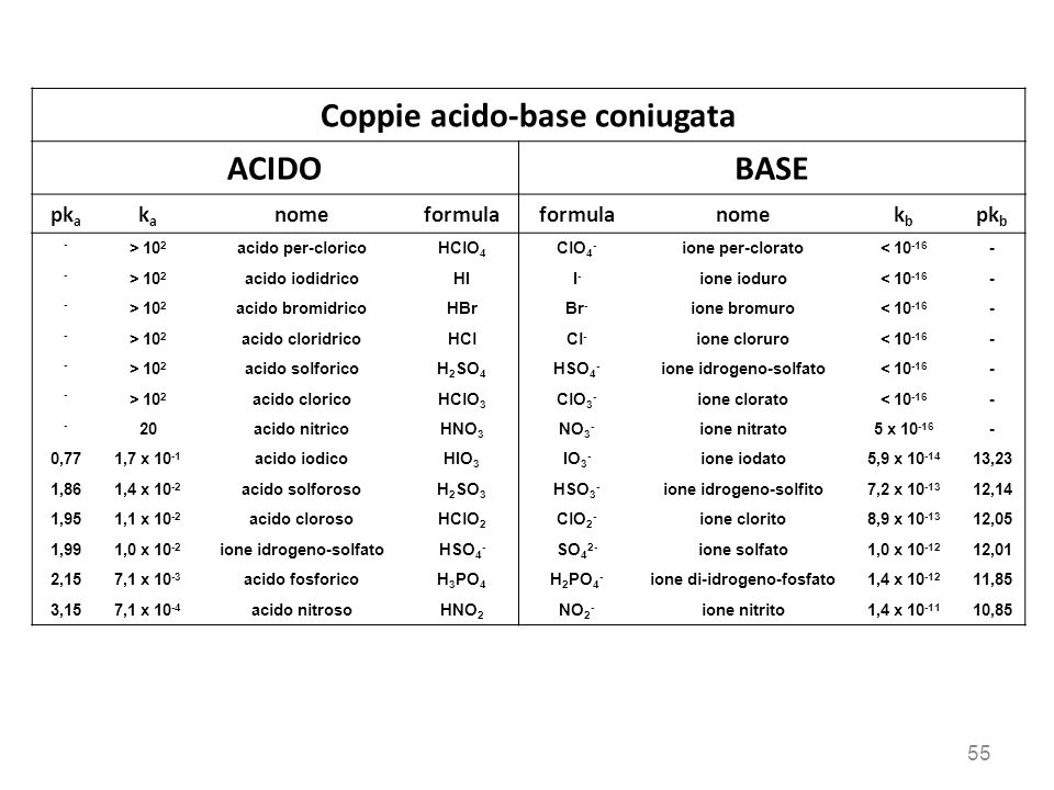 Coppie acido-base coniugata ACIDO BASE