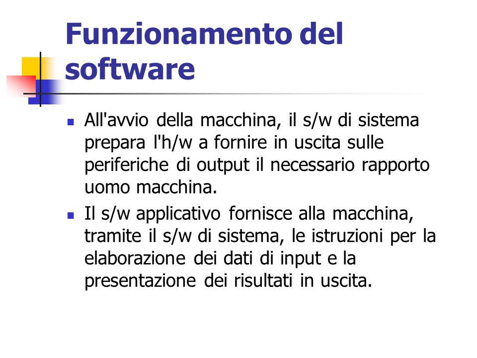 Funzionamento del software