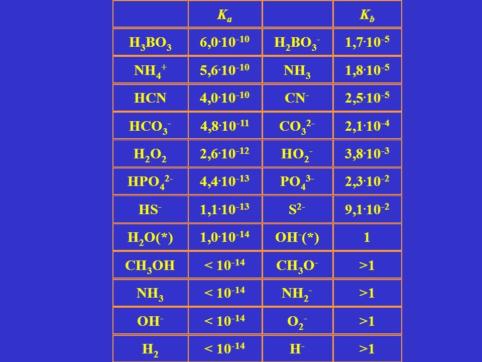 Ka Kb. H3BO3. 6,0.10-10. H2BO3- 1,7.10-5. NH4+ 5,6.10-10. NH3. 1,8.10-5. HCN. 4,0.10-10. CN-