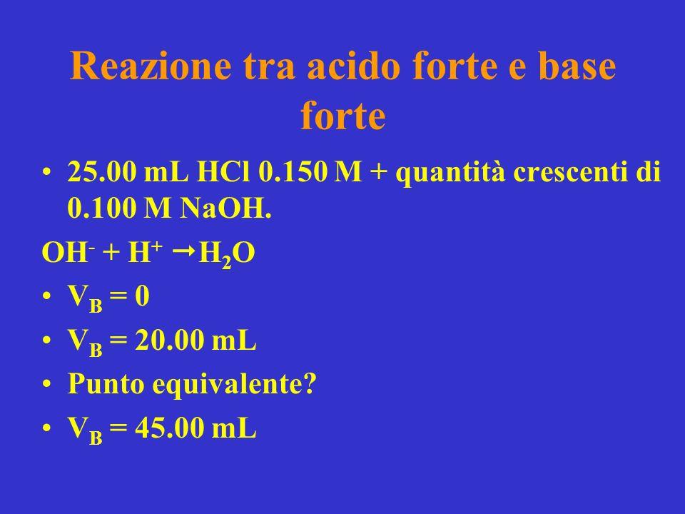 Reazione tra acido forte e base forte