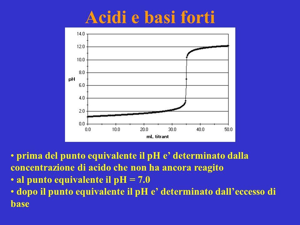 Acidi e basi forti prima del punto equivalente il pH e' determinato dalla concentrazione di acido che non ha ancora reagito.