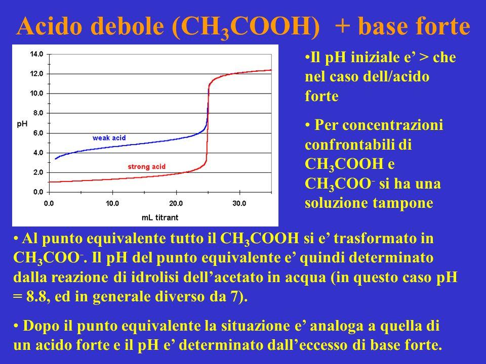Acido debole (CH3COOH) + base forte