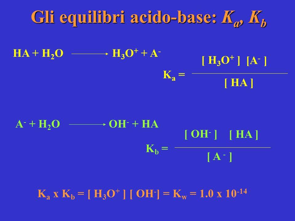 Gli equilibri acido-base: Ka, Kb
