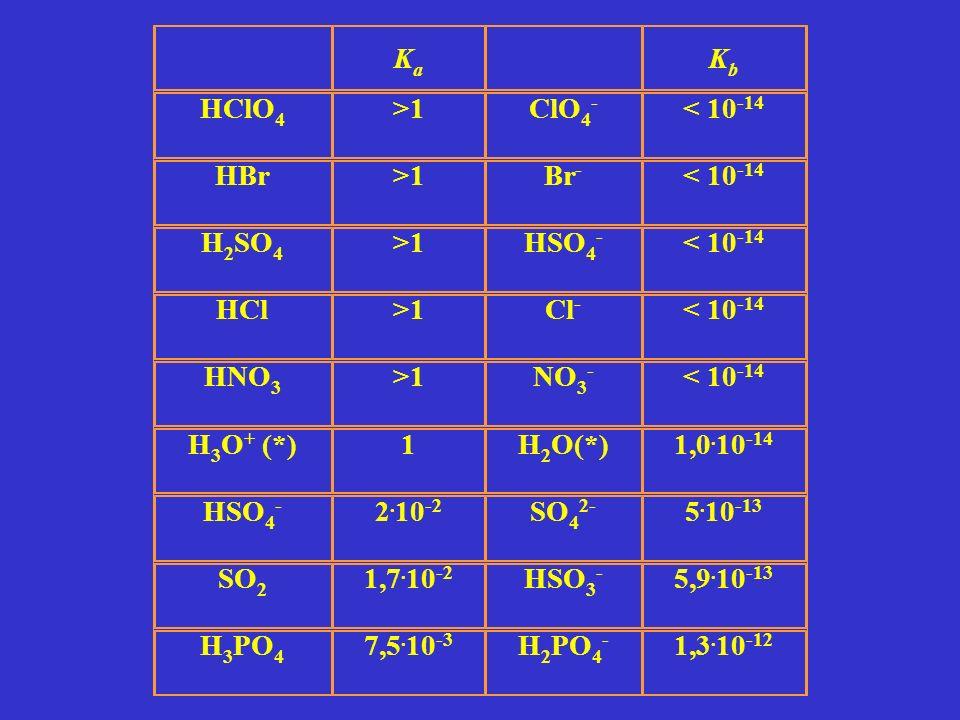 Ka. Kb. HClO4. >1. ClO4- < 10-14. HBr. Br- H2SO4. HSO4- HCl. Cl- HNO3. NO3- H3O+ (*)