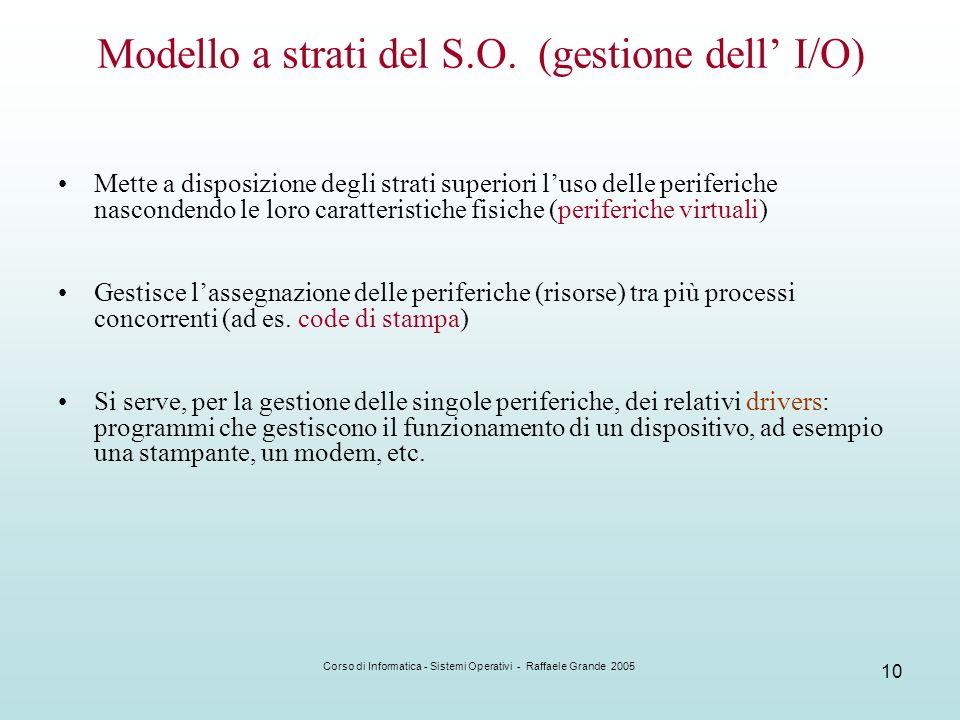Modello a strati del S.O. (gestione dell' I/O)