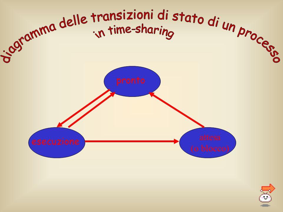 diagramma delle transizioni di stato di un processo