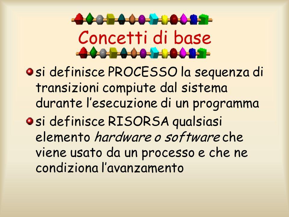 Concetti di base si definisce PROCESSO la sequenza di transizioni compiute dal sistema durante l'esecuzione di un programma.