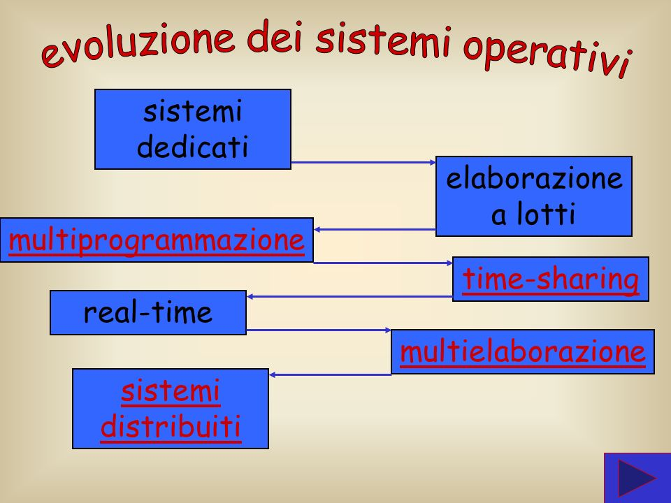 evoluzione dei sistemi operativi