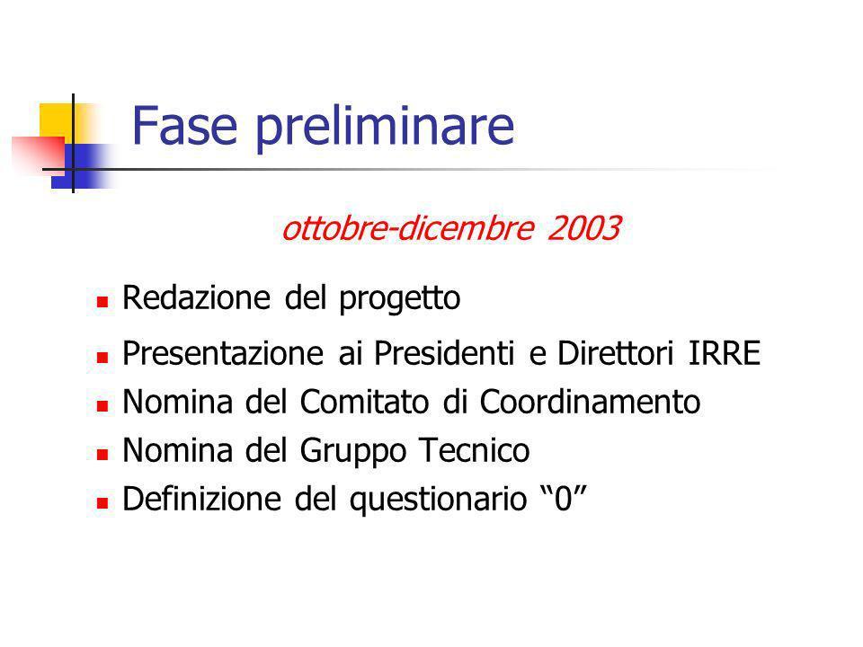 Fase preliminare ottobre-dicembre 2003 Redazione del progetto