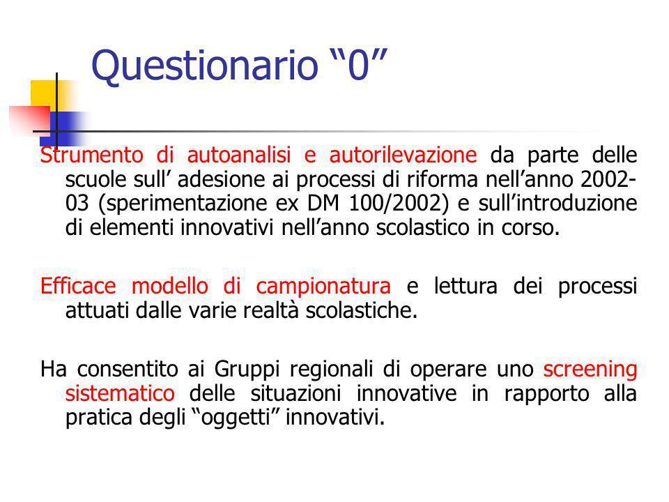 Questionario 0