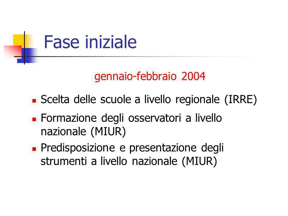 Fase iniziale gennaio-febbraio 2004