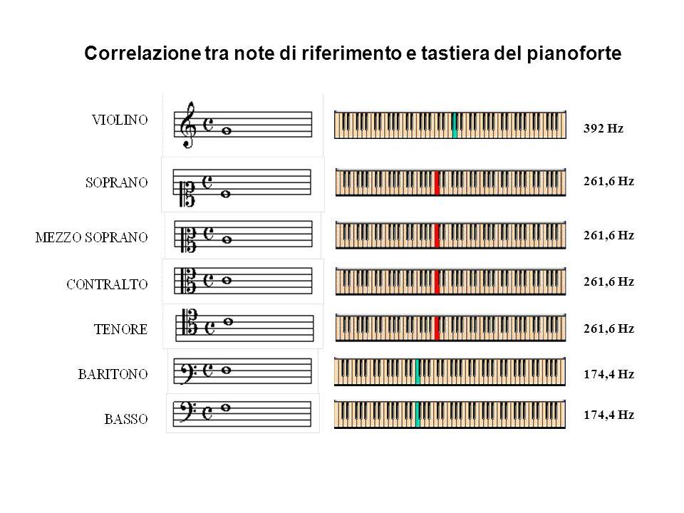 Correlazione tra note di riferimento e tastiera del pianoforte