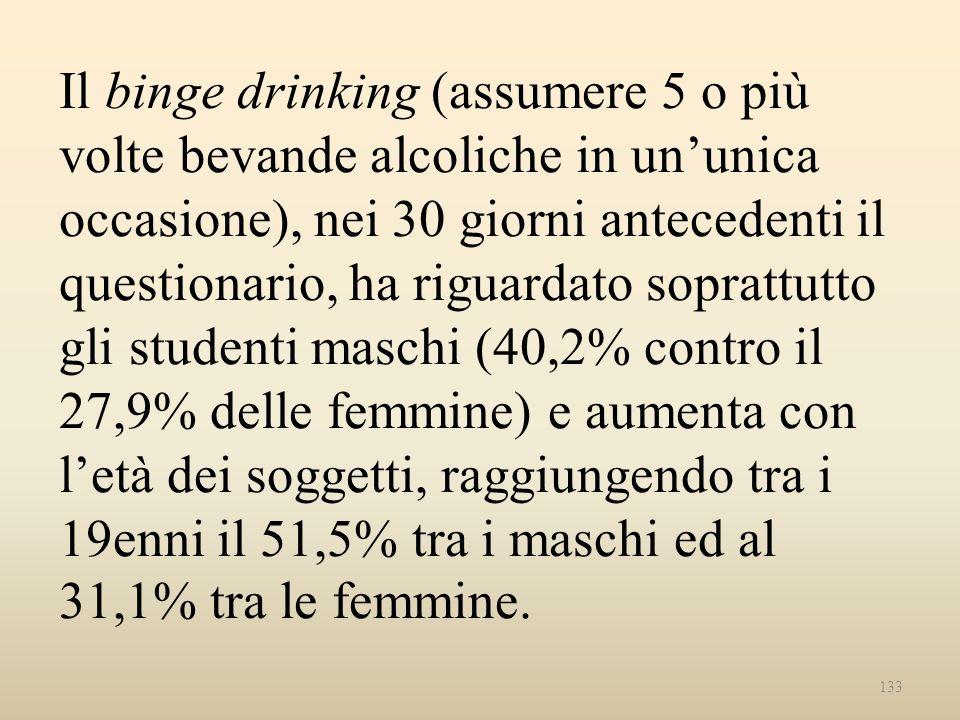 Il binge drinking (assumere 5 o più volte bevande alcoliche in un'unica occasione), nei 30 giorni antecedenti il questionario, ha riguardato soprattutto gli studenti maschi (40,2% contro il 27,9% delle femmine) e aumenta con l'età dei soggetti, raggiungendo tra i 19enni il 51,5% tra i maschi ed al 31,1% tra le femmine.