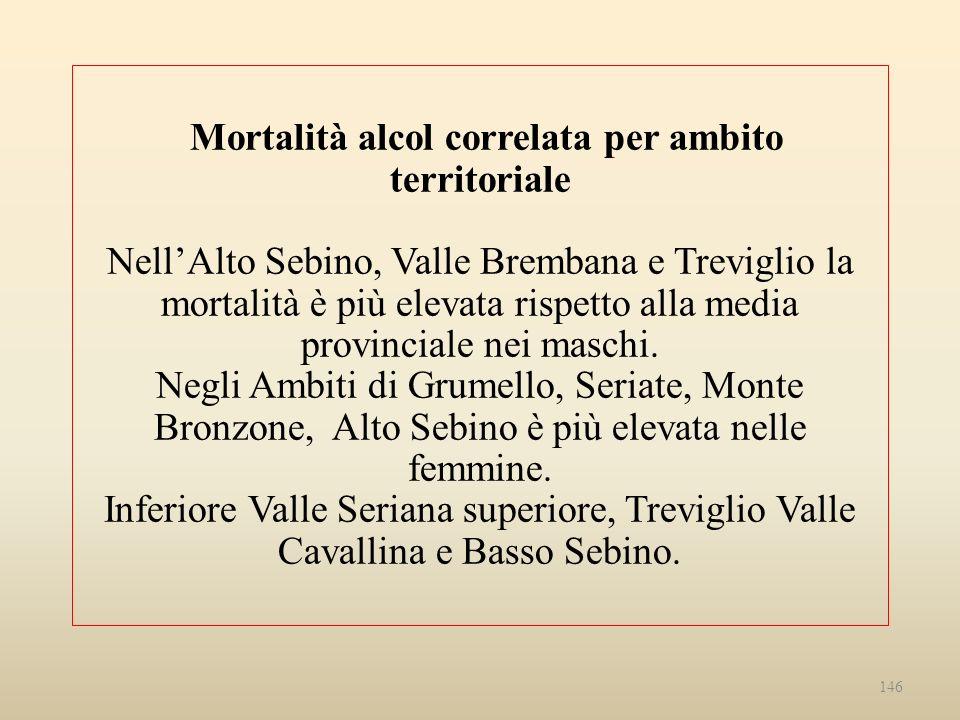 Mortalità alcol correlata per ambito territoriale Nell'Alto Sebino, Valle Brembana e Treviglio la mortalità è più elevata rispetto alla media provinciale nei maschi.