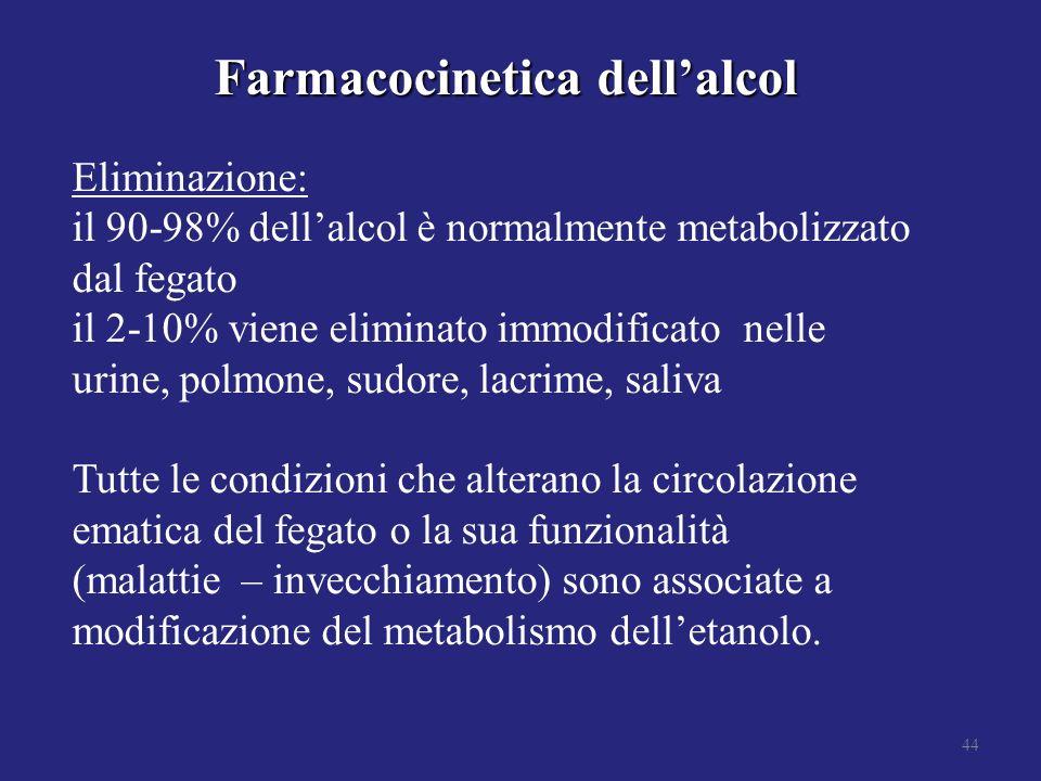 Farmacocinetica dell'alcol Eliminazione: il 90-98% dell'alcol è normalmente metabolizzato dal fegato il 2-10% viene eliminato immodificato nelle urine, polmone, sudore, lacrime, saliva Tutte le condizioni che alterano la circolazione ematica del fegato o la sua funzionalità (malattie – invecchiamento) sono associate a modificazione del metabolismo dell'etanolo.