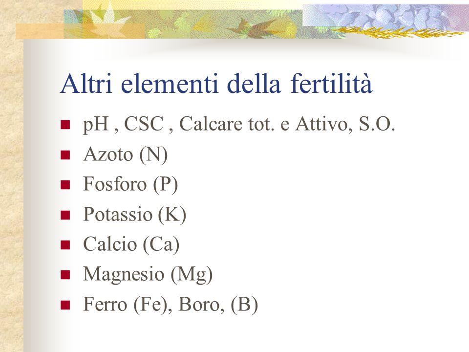 Altri elementi della fertilità