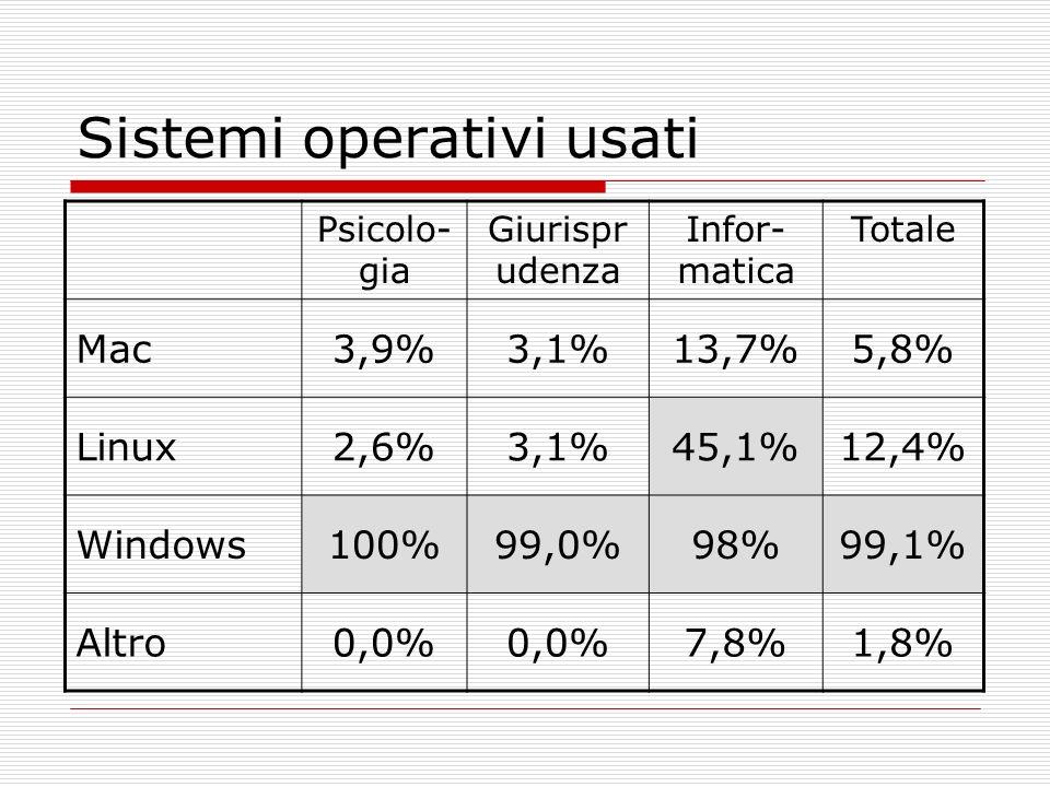 Sistemi operativi usati