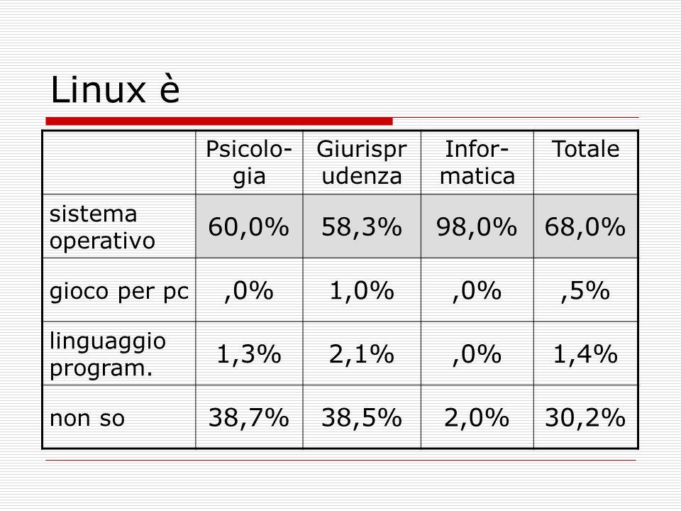 Linux è Psicolo-gia. Giurisprudenza. Infor-matica. Totale. sistema operativo. 60,0% 58,3% 98,0%