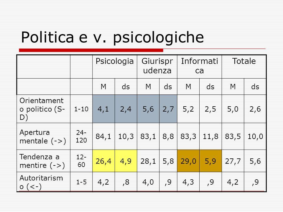 Politica e v. psicologiche