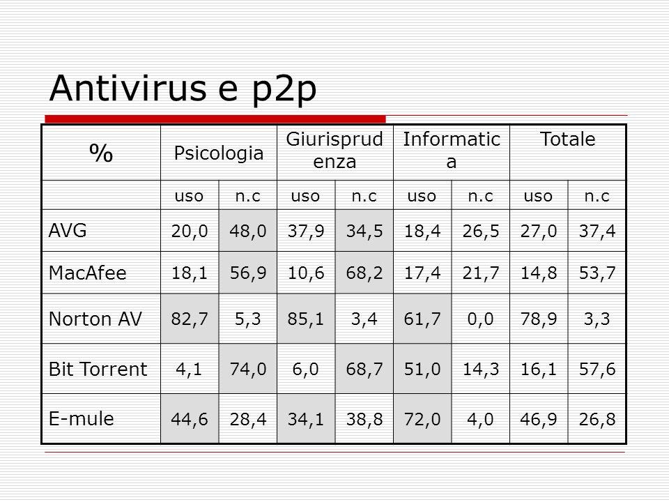 Antivirus e p2p % Psicologia Giurisprudenza Informatica Totale AVG