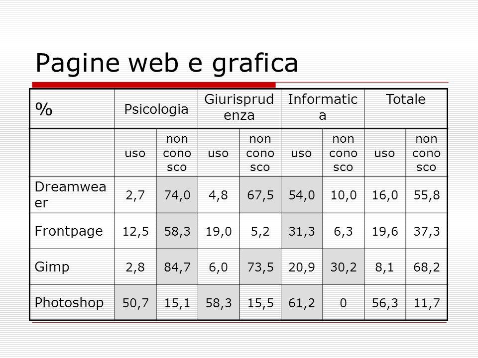 Pagine web e grafica % Psicologia Giurisprudenza Informatica Totale