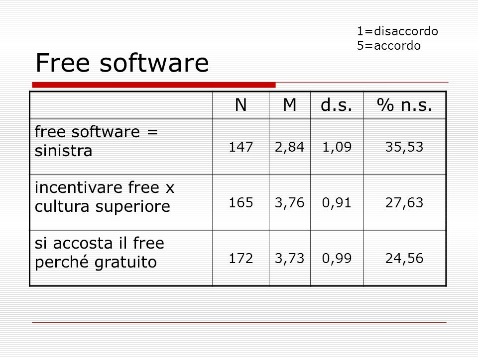 Free software N M d.s. % n.s. free software = sinistra