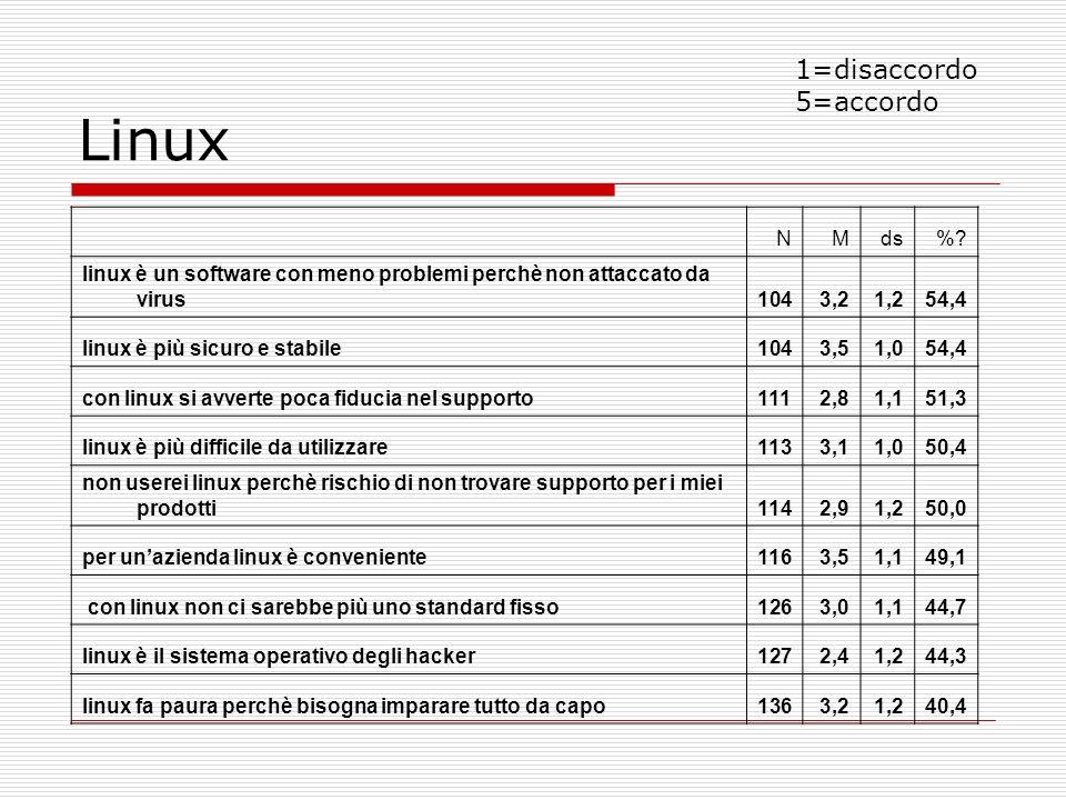 Linux 1=disaccordo 5=accordo N M ds %