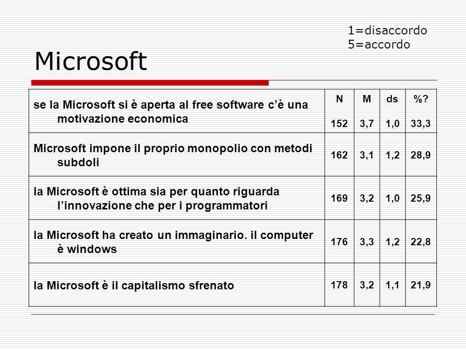 Microsoft 1=disaccordo 5=accordo