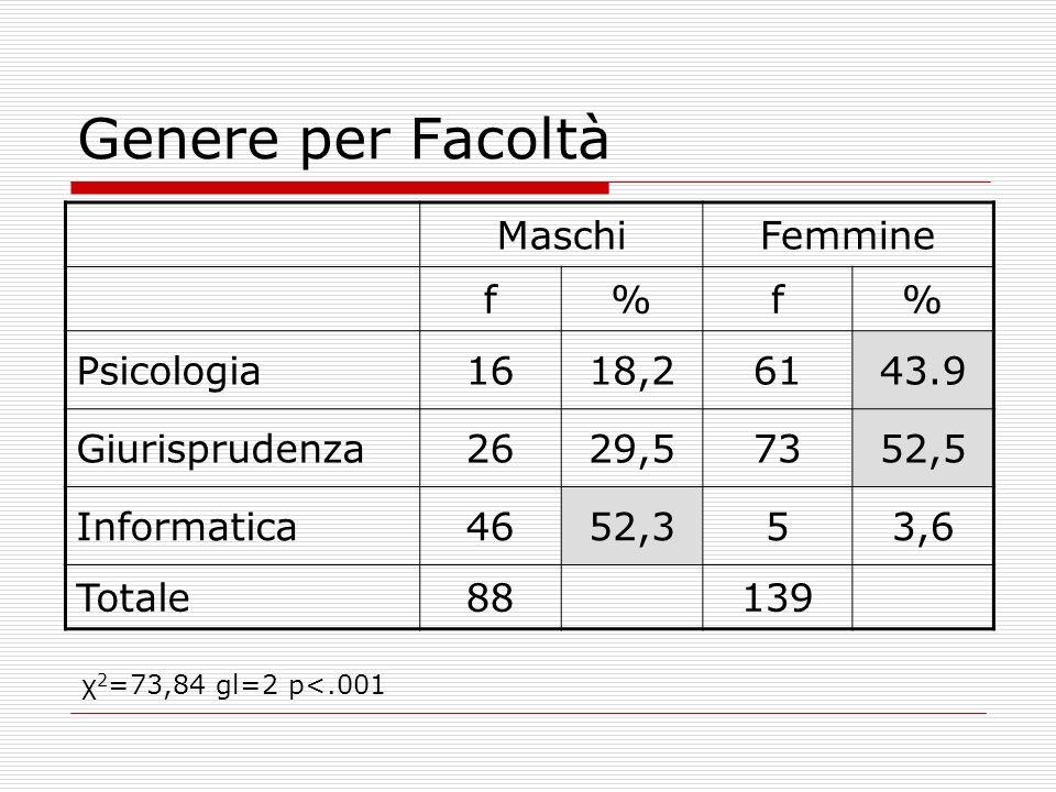 Genere per Facoltà Maschi Femmine f % Psicologia 16 18,2 61 43.9