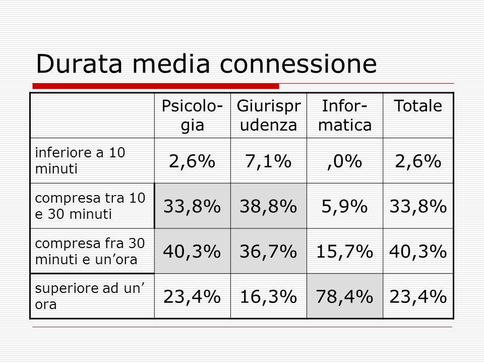 Durata media connessione