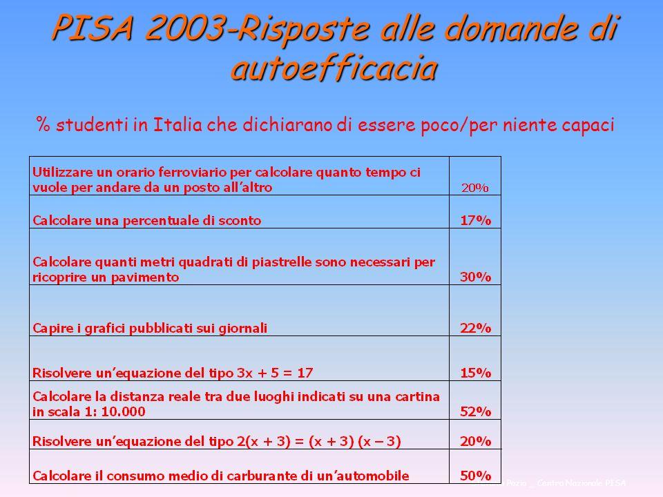 PISA 2003-Risposte alle domande di autoefficacia