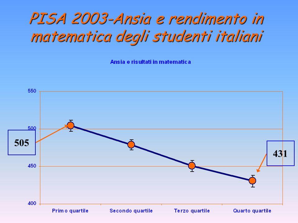 PISA 2003-Ansia e rendimento in matematica degli studenti italiani