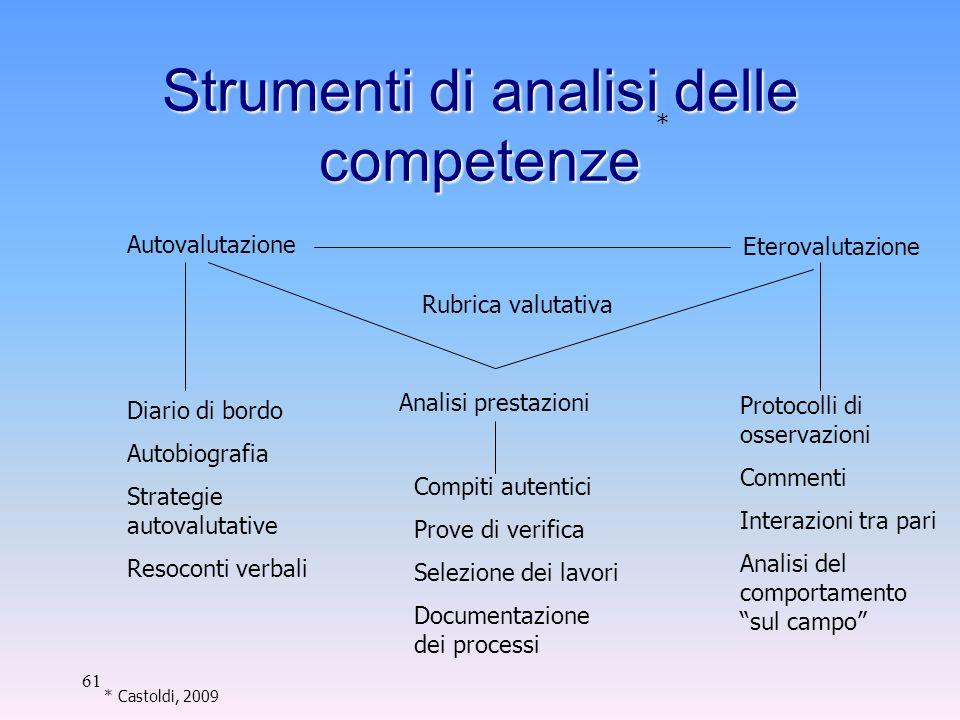 Strumenti di analisi delle competenze