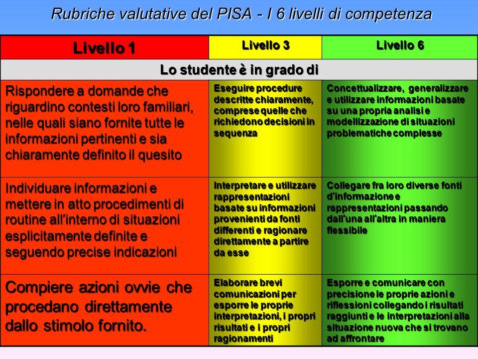 Rubriche valutative del PISA - I 6 livelli di competenza