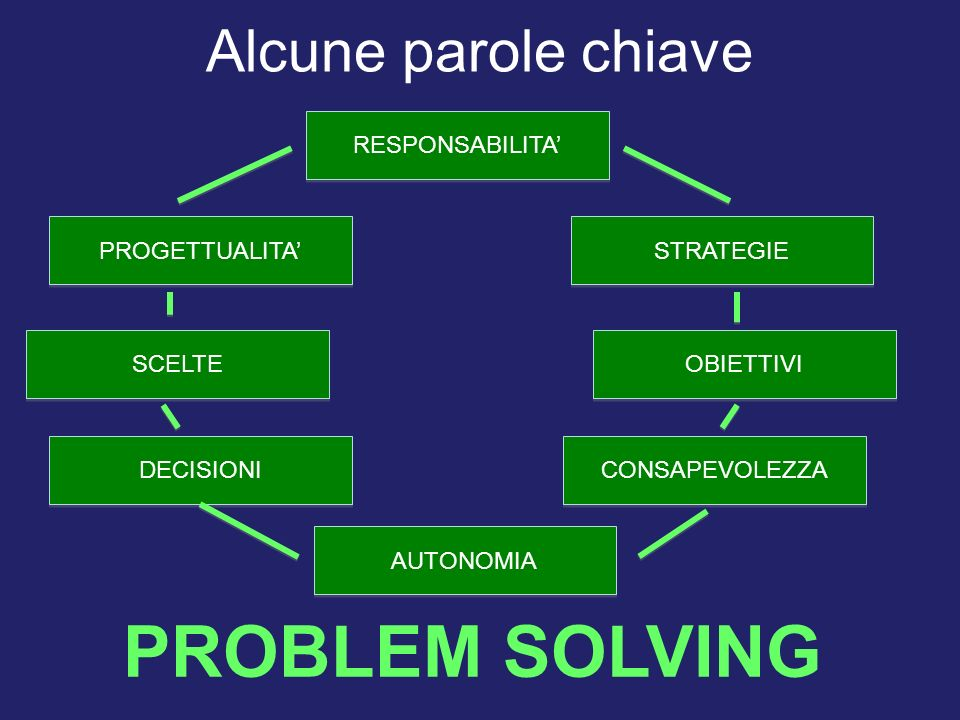 PROBLEM SOLVING Alcune parole chiave RESPONSABILITA' PROGETTUALITA'