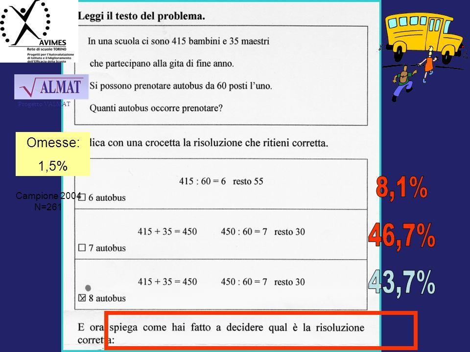 Progetto VALMAT Omesse: 1,5% 8,1% Campione 2004 N=261 46,7% 43,7% 74