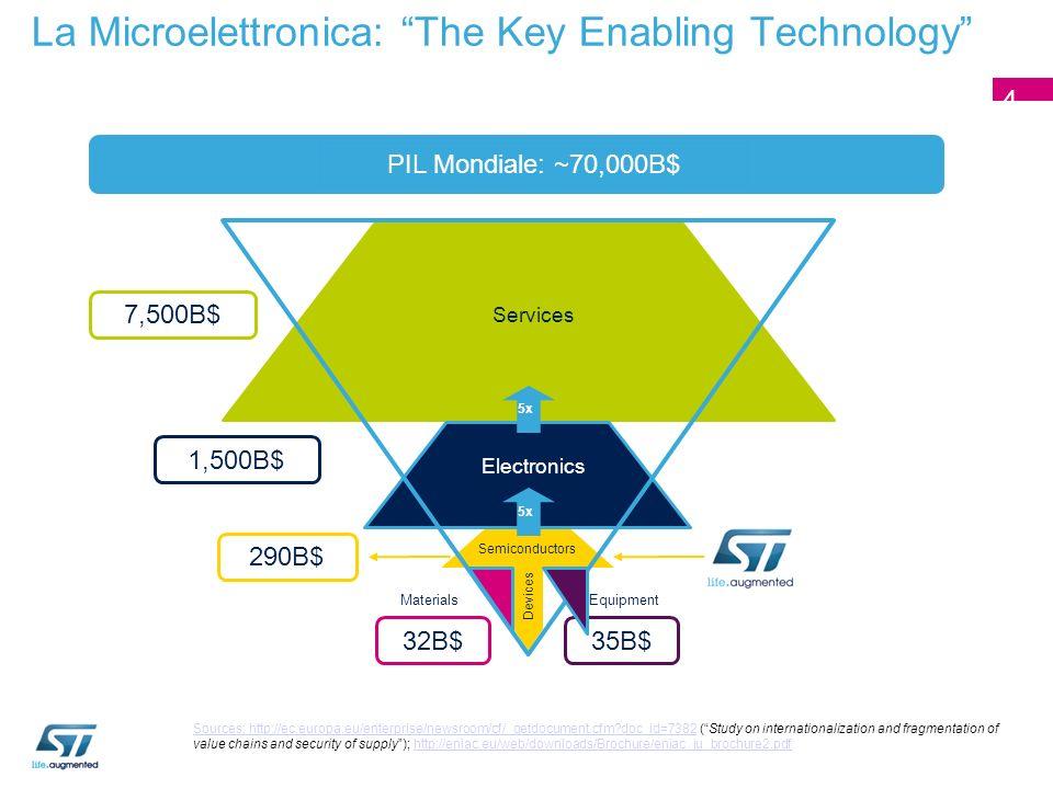 La Microelettronica: The Key Enabling Technology