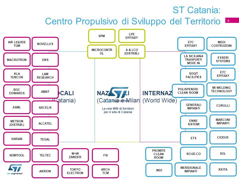 ST Catania: Centro Propulsivo di Sviluppo del Territorio