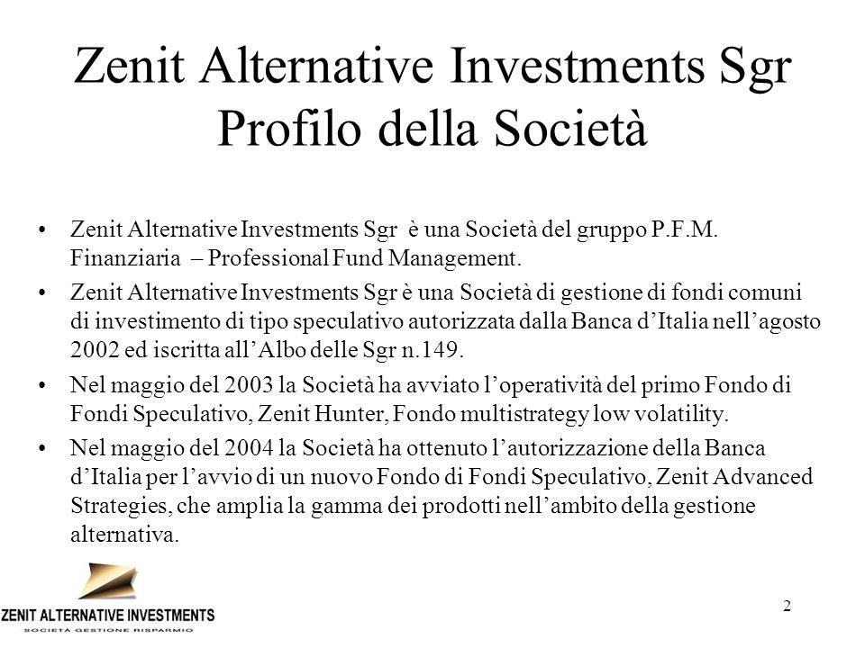Zenit Alternative Investments Sgr Profilo della Società