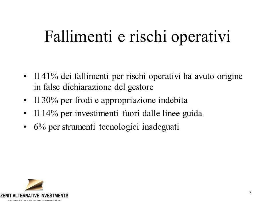 Fallimenti e rischi operativi