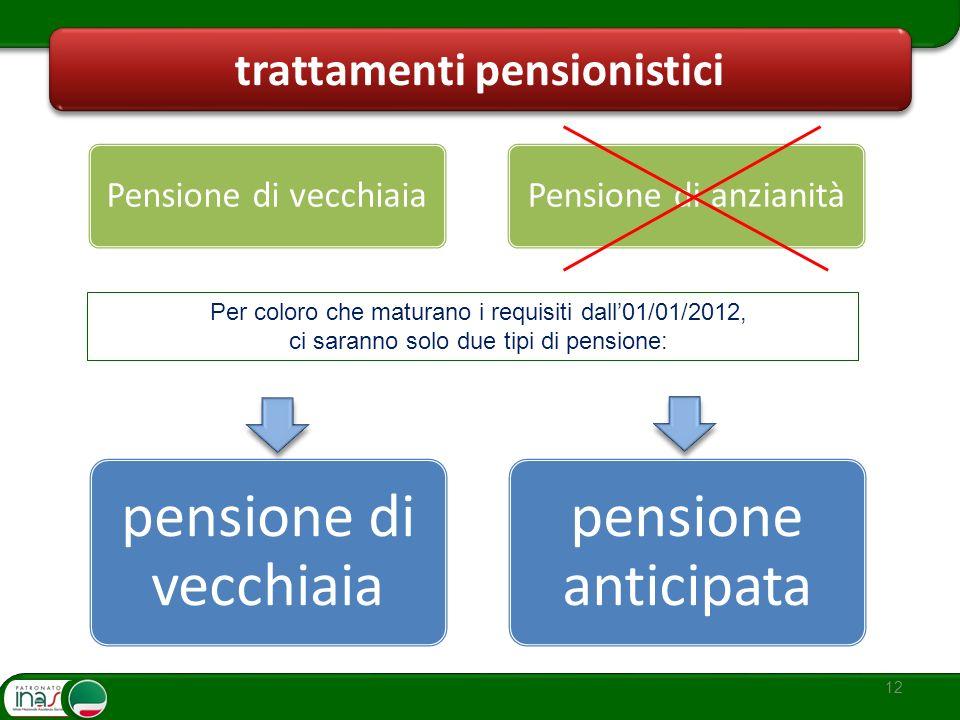 trattamenti pensionistici