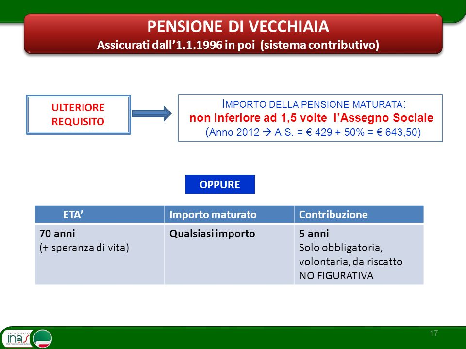 Assicurati dall'1.1.1996 in poi (sistema contributivo)