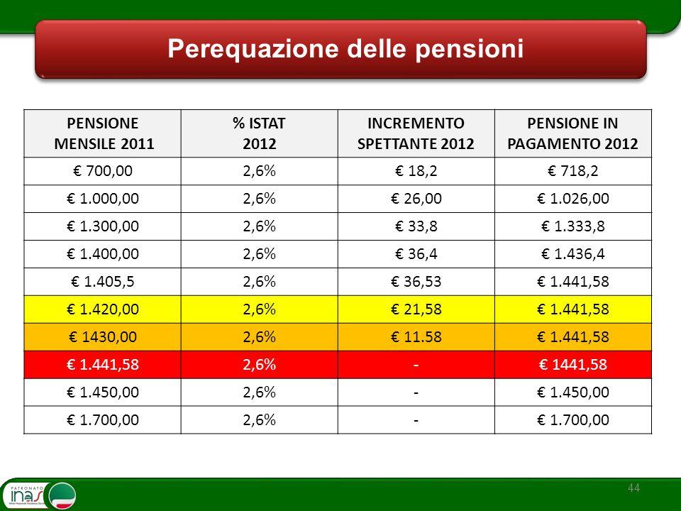 Perequazione delle pensioni