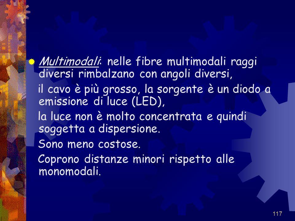 Multimodali: nelle fibre multimodali raggi diversi rimbalzano con angoli diversi,