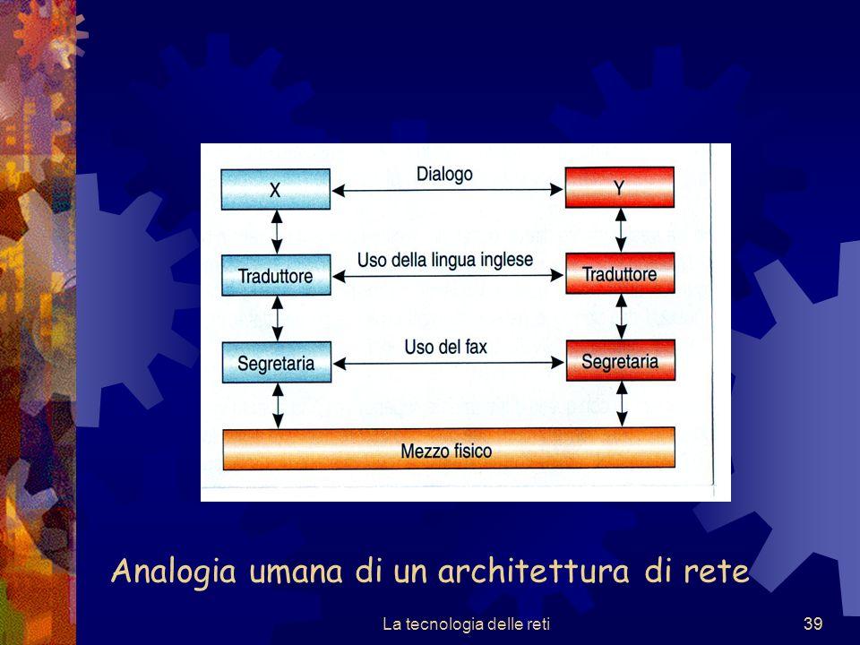 Analogia umana di un architettura di rete