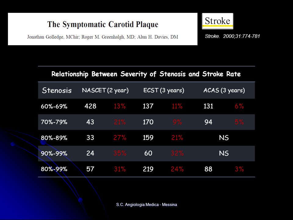 Relationship Between Severity of Stenosis and Stroke Rate