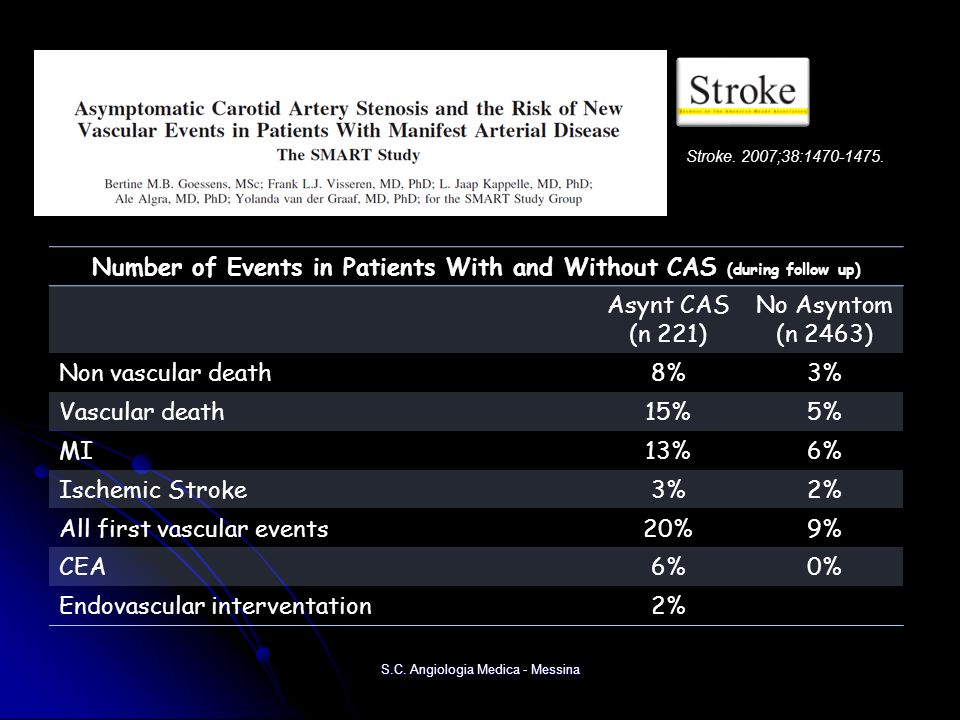 Number of Events in Patients With and Without CAS (during follow up)